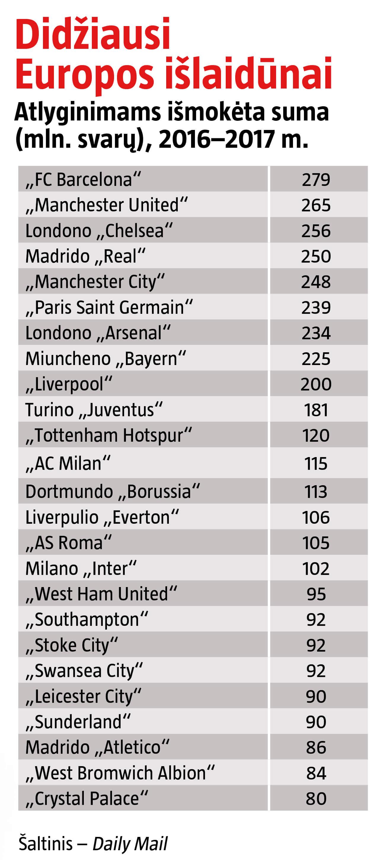 Anglijos futbolo klubai – vieni didžiausių išlaidūnų