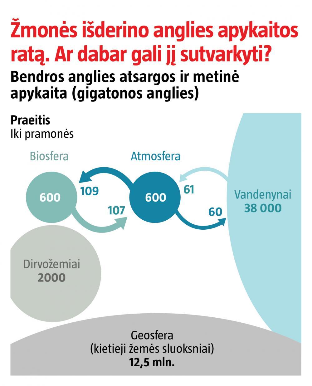 viršutinę ribą ir prekybos anglies dioksidu sistemą)